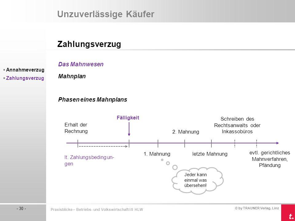 © by TRAUNER Verlag, Linz - 30 - Praxisblicke – Betriebs- und Volkswirtschaft I/II HLW Unzuverlässige Käufer Zahlungsverzug  Annahmeverzug  Zahlungs