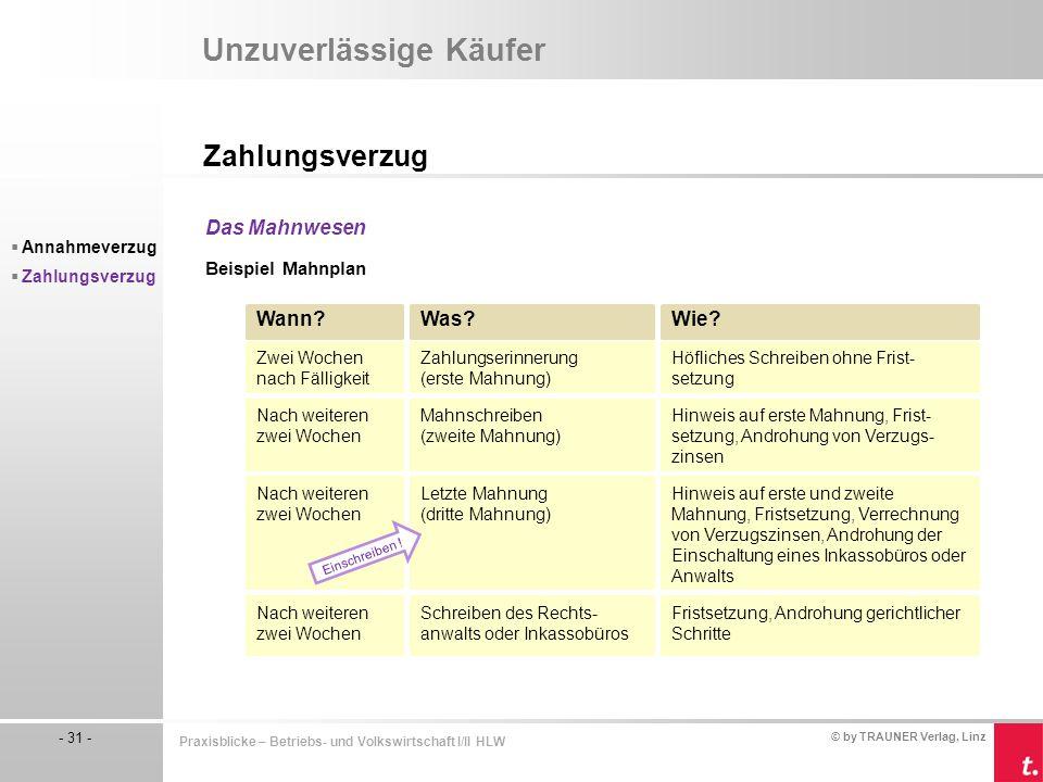 © by TRAUNER Verlag, Linz - 31 - Praxisblicke – Betriebs- und Volkswirtschaft I/II HLW Unzuverlässige Käufer Zahlungsverzug  Annahmeverzug  Zahlungs