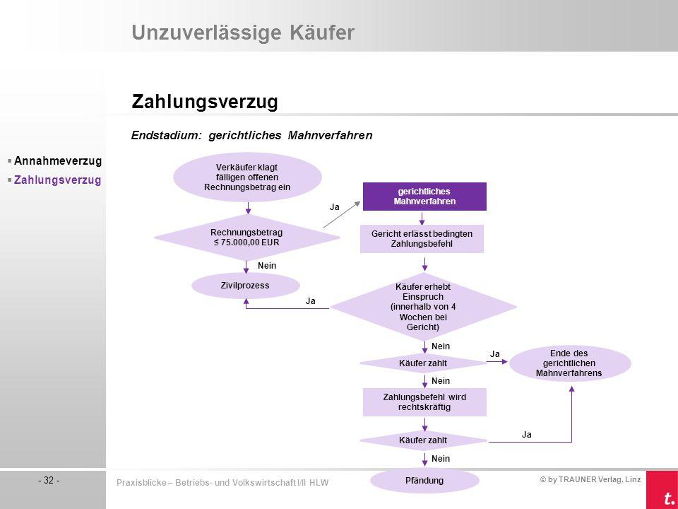 © by TRAUNER Verlag, Linz - 32 - Praxisblicke – Betriebs- und Volkswirtschaft I/II HLW Unzuverlässige Käufer Zahlungsverzug  Annahmeverzug  Zahlungs