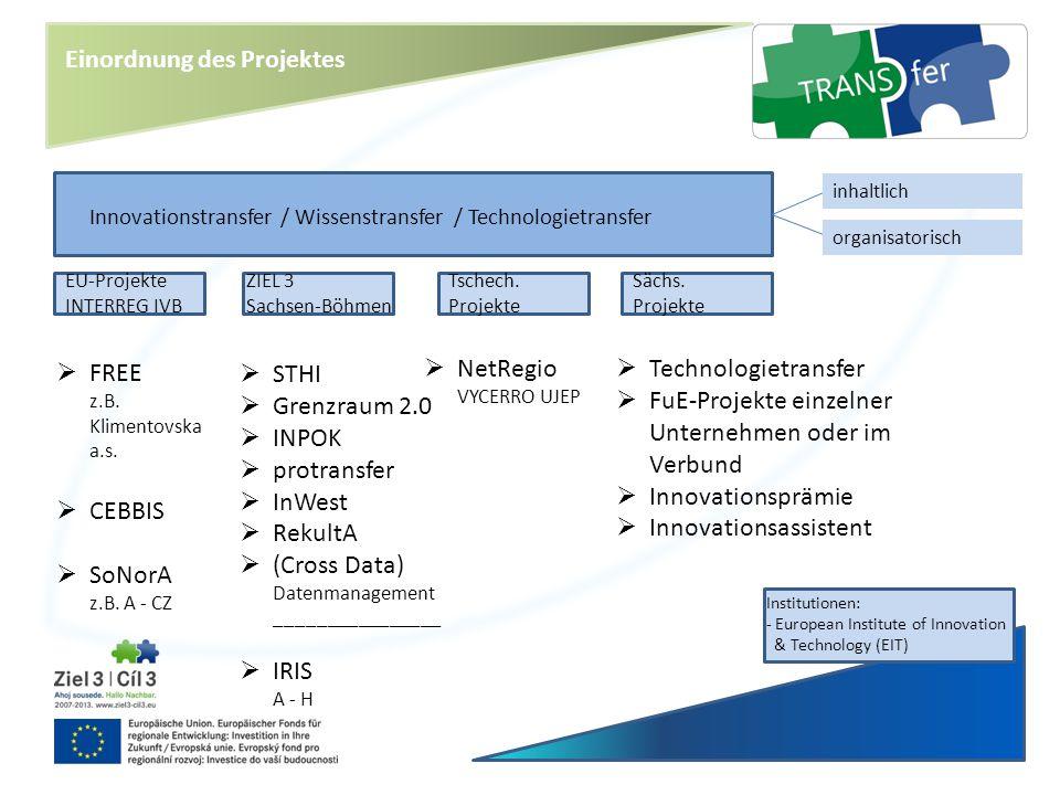 Innovationstransfer / Wissenstransfer / Technologietransfer inhaltlich organisatorisch EU-Projekte INTERREG IVB ZIEL 3 Sachsen-Böhmen Tschech. Projekt