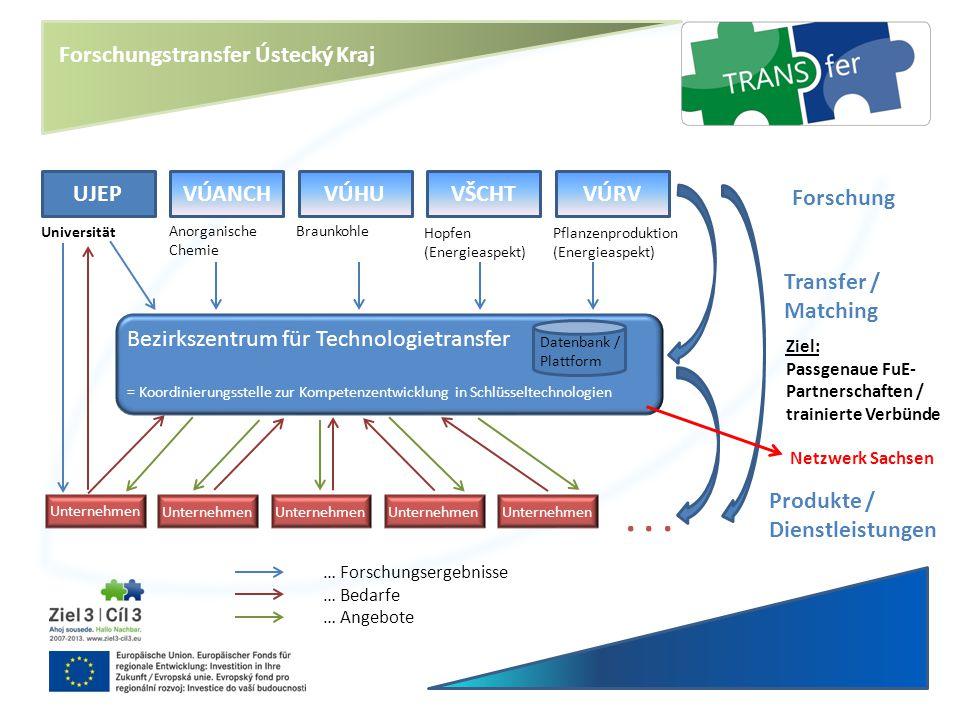 Forschungstransfer Ústecký Kraj UJEPVÚANCHVÚHUVŠCHTVÚRV Forschung Transfer / Matching Bezirkszentrum für Technologietransfer = Koordinierungsstelle zu