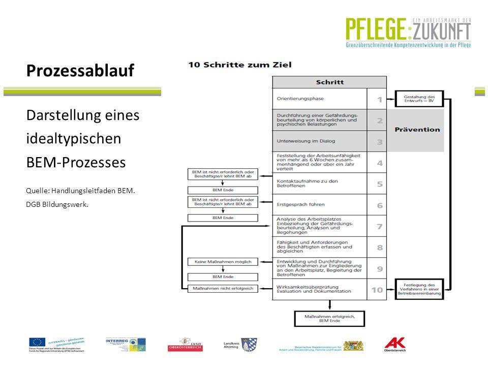 Darstellung eines idealtypischen BEM-Prozesses Prozessablauf Quelle: Handlungsleitfaden BEM. DGB Bildungswerk.