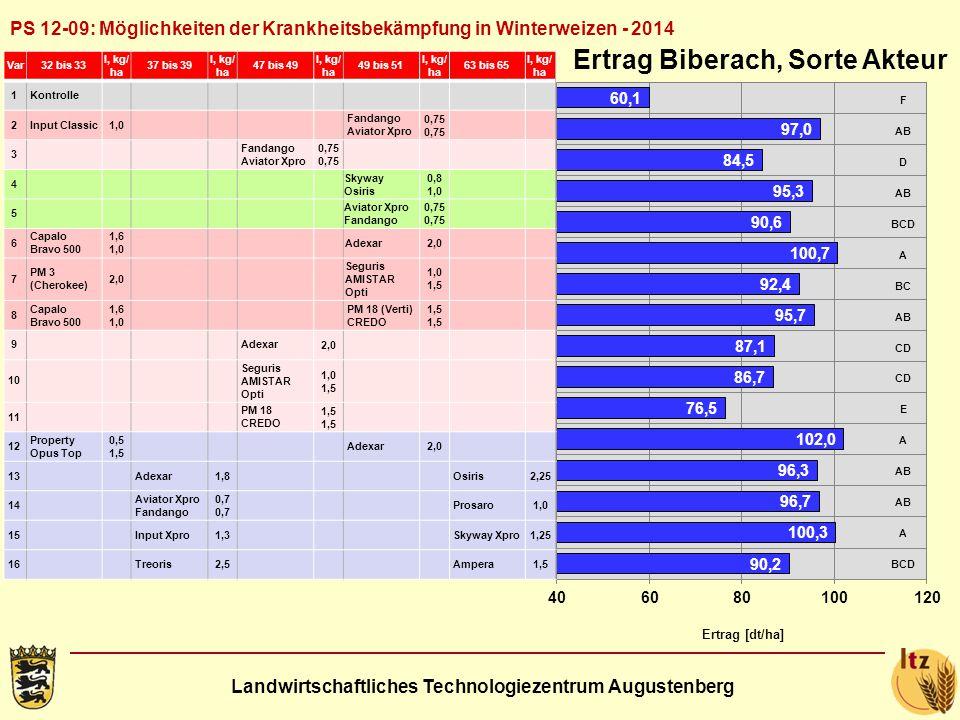 Landwirtschaftliches Technologiezentrum Augustenberg PS 12-09: Möglichkeiten der Krankheitsbekämpfung in Winterweizen - 2014 Ertrag [dt/ha] Var32 bis 33 l, kg/ ha 37 bis 39 l, kg/ ha 47 bis 49 l, kg/ ha 49 bis 51 l, kg/ ha 63 bis 65 l, kg/ ha 1Kontrolle 2Input Classic1,0 Fandango Aviator Xpro0,75 3 0,75 4 Skyway Osiris 0,8 1,0 5 Aviator Xpro Fandango0,75 6 Capalo Bravo 500 1,6 1,0 Adexar2,0 7 PM 3 (Cherokee) 2,0 Seguris AMISTAR Opti 1,0 1,5 8 Capalo Bravo 500 1,6 1,0 PM 18 (Verti) CREDO1,5 9 Adexar 2,0 10 Seguris AMISTAR Opti 1,0 1,5 11 PM 18 CREDO1,5 12 Property Opus Top 0,5 1,5 Adexar2,0 13 Adexar1,8 Osiris2,25 14 Aviator Xpro Fandango0,7 Prosaro1,0 15 Input Xpro1,3 Skyway Xpro1,25 16 Treoris2,5 Ampera1,5 Ertrag Biberach, Sorte Akteur F AB D BCD A BC AB CD E A AB A BCD