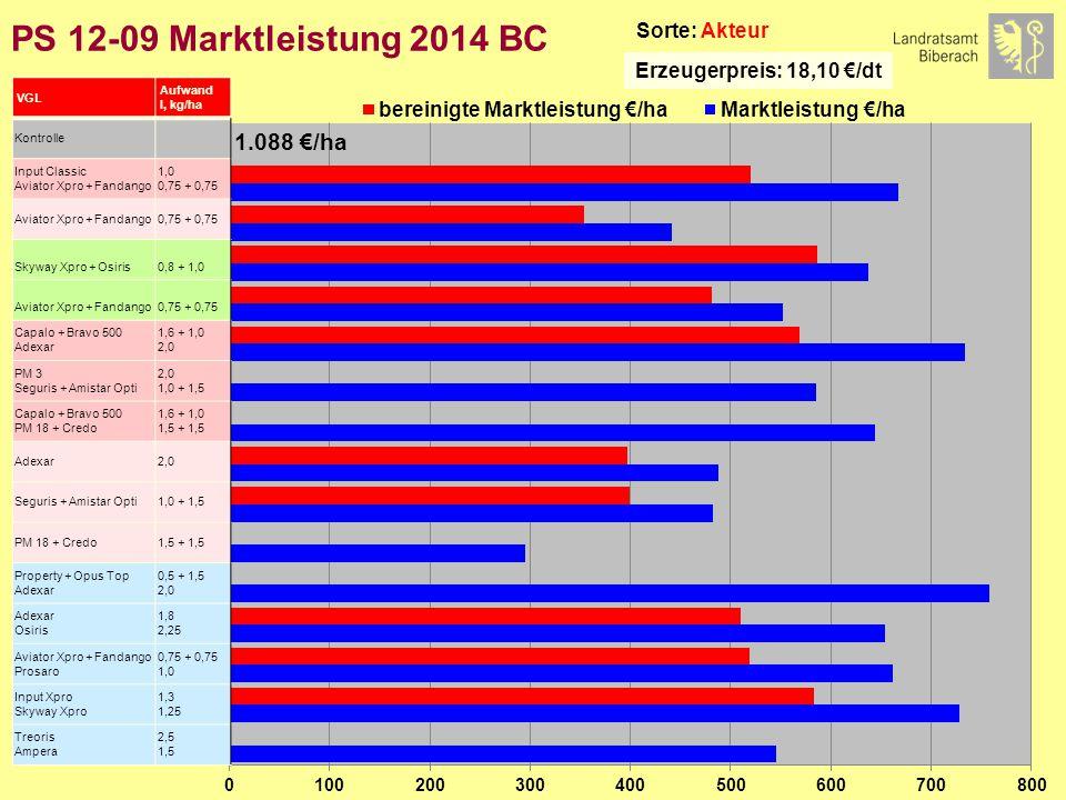 PS 12-09 Marktleistung 2014 BC Sorte: Akteur Erzeugerpreis: 18,10 €/dt VGL Aufwand l, kg/ha Kontrolle Input Classic Aviator Xpro + Fandango 1,0 0,75 + 0,75 Aviator Xpro + Fandango0,75 + 0,75 Skyway Xpro + Osiris0,8 + 1,0 Aviator Xpro + Fandango0,75 + 0,75 Capalo + Bravo 500 Adexar 1,6 + 1,0 2,0 PM 3 Seguris + Amistar Opti 2,0 1,0 + 1,5 Capalo + Bravo 500 PM 18 + Credo 1,6 + 1,0 1,5 + 1,5 Adexar2,0 Seguris + Amistar Opti1,0 + 1,5 PM 18 + Credo1,5 + 1,5 Property + Opus Top Adexar 0,5 + 1,5 2,0 Adexar Osiris 1,8 2,25 Aviator Xpro + Fandango Prosaro 0,75 + 0,75 1,0 Input Xpro Skyway Xpro 1,3 1,25 Treoris Ampera 2,5 1,5