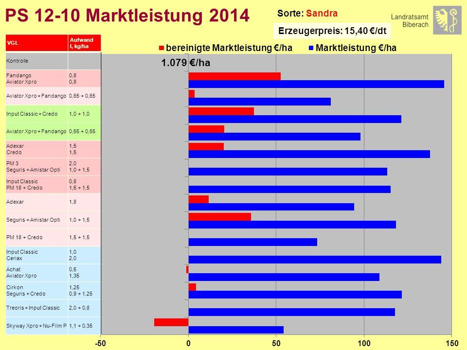 PS 12-10 Marktleistung 2014 Sorte: Sandra Erzeugerpreis: 15,40 €/dt VGL Aufwand l, kg/ha Kontrolle Fandango Aviator Xpro 0,8 Aviator Xpro + Fandango0,65 + 0,65 Input Classic + Credo1,0 + 1,0 Aviator Xpro + Fandango0,65 + 0,65 Adexar Credo 1,5 PM 3 Seguris + Amistar Opti 2,0 1,0 + 1,5 Input Classic PM 18 + Credo 0,8 1,5 + 1,5 Adexar1,8 Seguris + Amistar Opti1,0 + 1,5 PM 18 + Credo1,5 + 1,5 Input Classic Ceriax 1,0 2,0 Achat Aviator Xpro 0,5 1,35 Cirkon Seguris + Credo 1,25 0,9 + 1,25 Treoris + Input Classic2,0 + 0,8 Skyway Xpro + Nu-Film P1,1 + 0,35