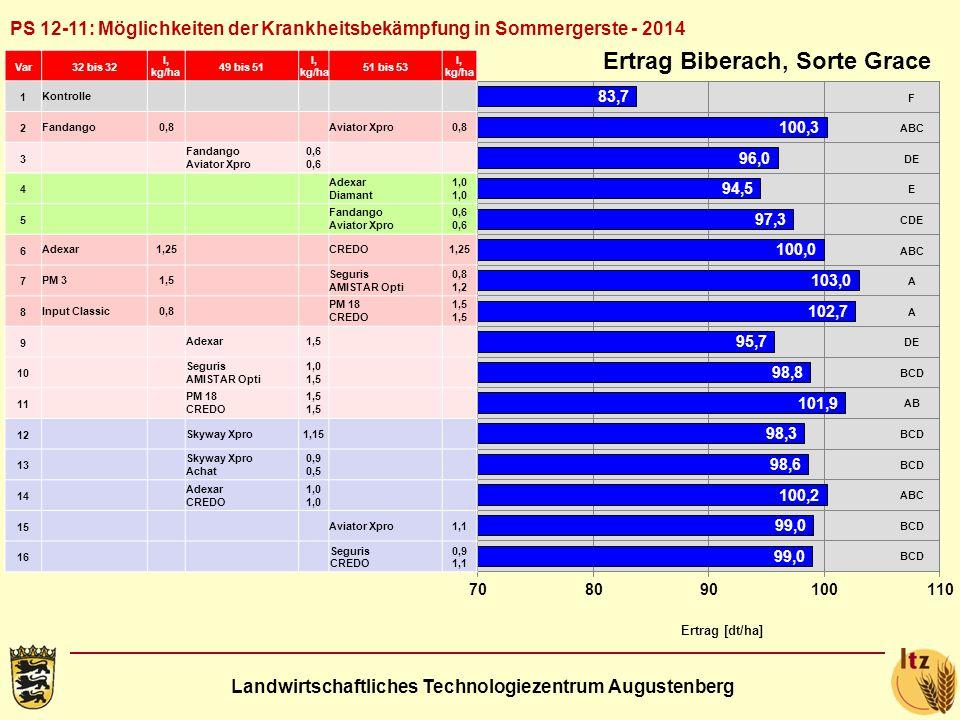 Landwirtschaftliches Technologiezentrum Augustenberg PS 12-11: Möglichkeiten der Krankheitsbekämpfung in Sommergerste - 2014 Ertrag [dt/ha] Ertrag Biberach, Sorte Grace Var32 bis 32 l, kg/ha 49 bis 51 l, kg/ha 51 bis 53 l, kg/ha 1 Kontrolle 2 Fandango0,8 Aviator Xpro0,8 3 Fandango Aviator Xpro0,6 4 Adexar Diamant1,0 5 Fandango Aviator Xpro0,6 6 Adexar1,25 CREDO1,25 7 PM 31,5 Seguris AMISTAR Opti 0,8 1,2 8 Input Classic0,8 PM 18 CREDO1,5 9 Adexar1,5 10 Seguris AMISTAR Opti 1,0 1,5 11 PM 18 CREDO1,5 12 Skyway Xpro1,15 13 Skyway Xpro Achat 0,9 0,5 14 Adexar CREDO1,0 15 Aviator Xpro1,1 16 Seguris CREDO 0,9 1,1 F ABC DE E CDE ABC A A DE BCD AB BCD ABC BCD