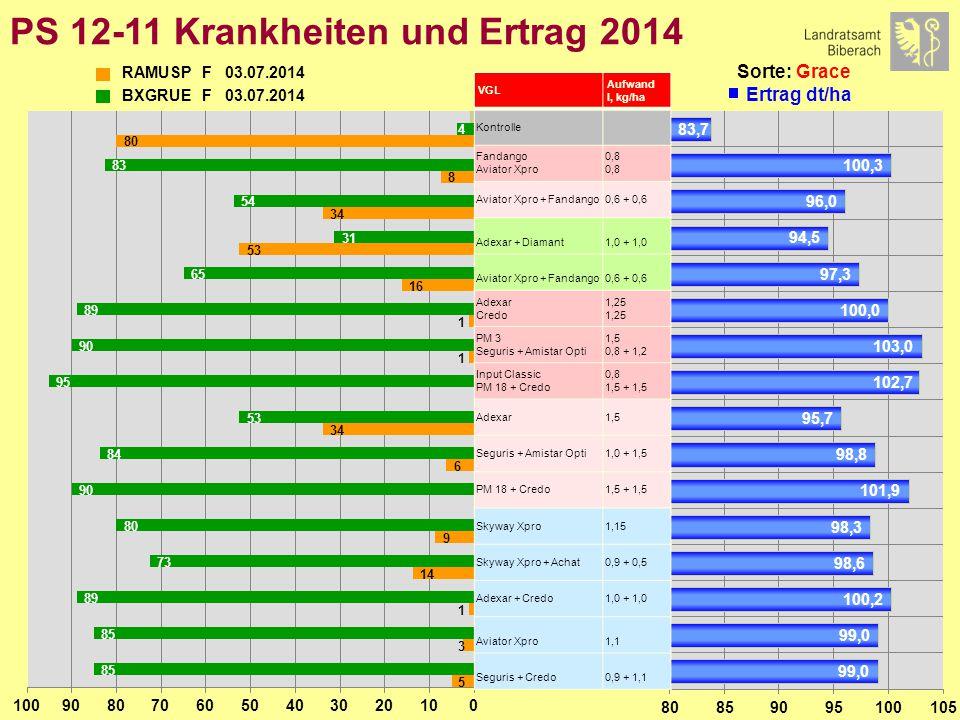 PS 12-11 Marktleistung 2014 Sorte: Grace Erzeugerpreis: 18,50 €/dt VGL Aufwand l, kg/ha Kontrolle Fandango Aviator Xpro 0,8 Aviator Xpro + Fandango0,6 + 0,6 Adexar + Diamant1,0 + 1,0 Aviator Xpro + Fandango0,6 + 0,6 Adexar Credo 1,25 PM 3 Seguris + Amistar Opti 1,5 0,8 + 1,2 Input Classic PM 18 + Credo 0,8 1,5 + 1,5 Adexar1,5 Seguris + Amistar Opti1,0 + 1,5 PM 18 + Credo1,5 + 1,5 Skyway Xpro1,15 Skyway Xpro + Achat0,9 + 0,5 Adexar + Credo1,0 + 1,0 Aviator Xpro1,1 Seguris + Credo0,9 + 1,1
