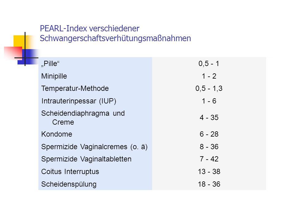 """Pille 0,5 - 1 Minipille1 - 2 Temperatur-Methode0,5 - 1,3 Intrauterinpessar (IUP)1 - 6 Scheidendiaphragma und Creme 4 - 35 Kondome6 - 28 Spermizide Vaginalcremes (o."