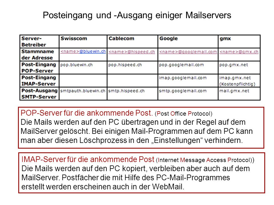 Posteingang und -Ausgang einiger Mailservers POP-Server für die ankommende Post.