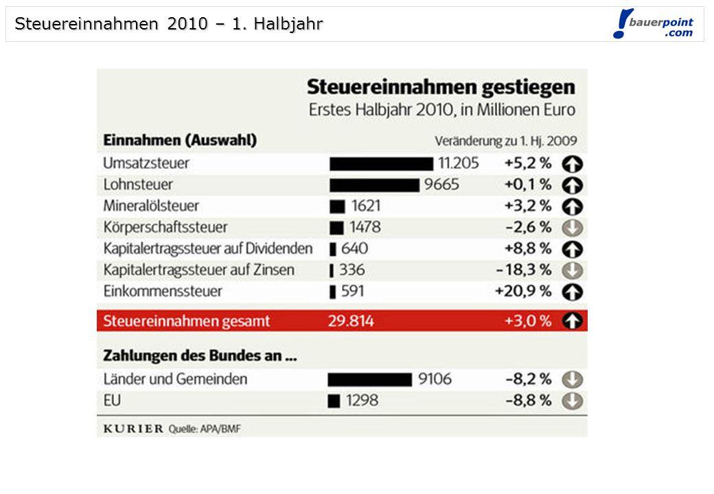 Steuereinnahmen 2010 – 1. Halbjahr
