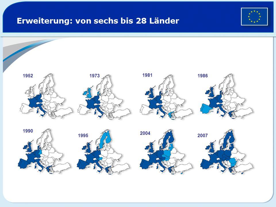 Fall der Berliner Mauer – Ende des Kommunismus Start der EU-Wirtschaftshilfe: Phare-Programm Festlegung der Kriterien für einen Beitritt zur EU: Demokratie und Rechtsstaatlichkeit funktionierende Marktwirtschaft Fähigkeit, die Rechtsvorschriften der EU umzusetzen Beginn der offiziellen Erweiterungsverhandlungen Beschluss der Erweiterung auf dem Gipfel von Kopenhagen 10 neue EU-Mitglieder: Estland, Lettland, Litauen, Malta, Polen, Slowakei, Slowenien, Tschechische Republik, Ungarn, Zypern  1989  1992  1998  2002  2004  2007 Bulgarien und Rumänien treten der EU bei  2013 Kroatien tritt am 1.