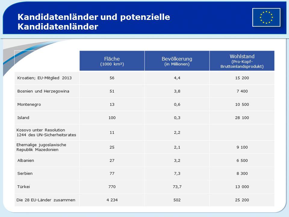 Fläche (1000 km²) Bevölkerung (in Millionen) Wohlstand (Pro-Kopf- Bruttoinlandsprodukt) Kroatien; EU-Mitglied 2013564,415 200 Bosnien und Herzegowina5