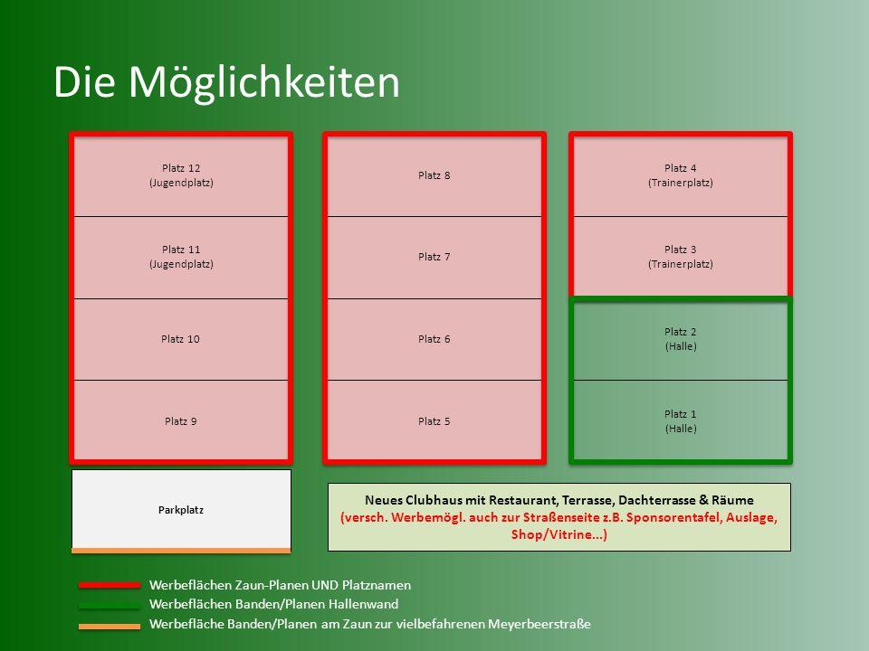 Die Möglichkeiten Platz 12 (Jugendplatz) Platz 11 (Jugendplatz) Platz 10 Platz 9 Platz 8 Platz 7 Platz 6 Platz 5 Platz 4 (Trainerplatz) Platz 3 (Train