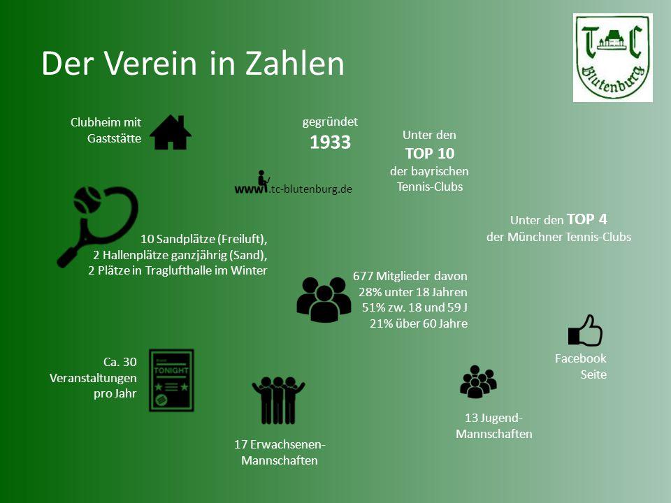Der Verein in Zahlen Clubheim mit Gaststätte 677 Mitglieder davon 28% unter 18 Jahren 51% zw. 18 und 59 J 21% über 60 Jahre 13 Jugend- Mannschaften.tc