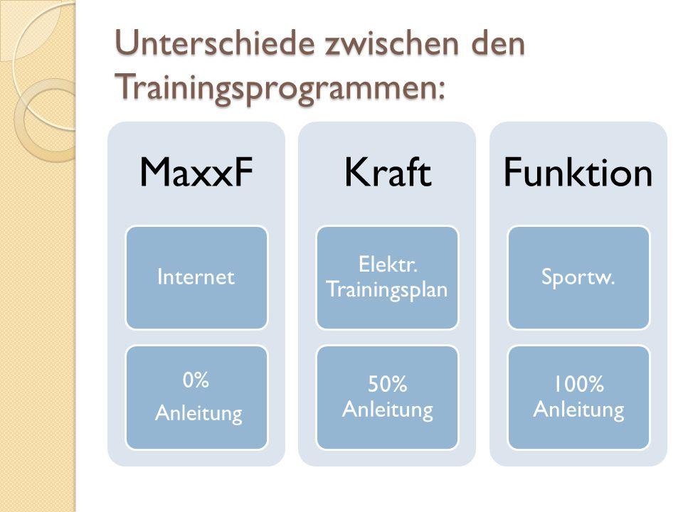Unterschiede zwischen den Trainingsprogrammen: MaxxF Internet 0% Anleitung Kraft Elektr. Trainingspla n 50% Anleitung Funktio n Sportw. 100% Anleitung