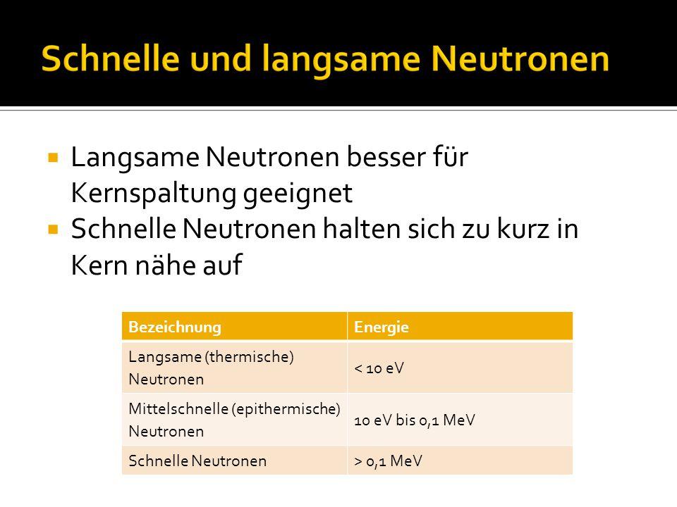  Langsame Neutronen besser für Kernspaltung geeignet  Schnelle Neutronen halten sich zu kurz in Kern nähe auf BezeichnungEnergie Langsame (thermische) Neutronen < 10 eV Mittelschnelle (epithermische) Neutronen 10 eV bis 0,1 MeV Schnelle Neutronen> 0,1 MeV