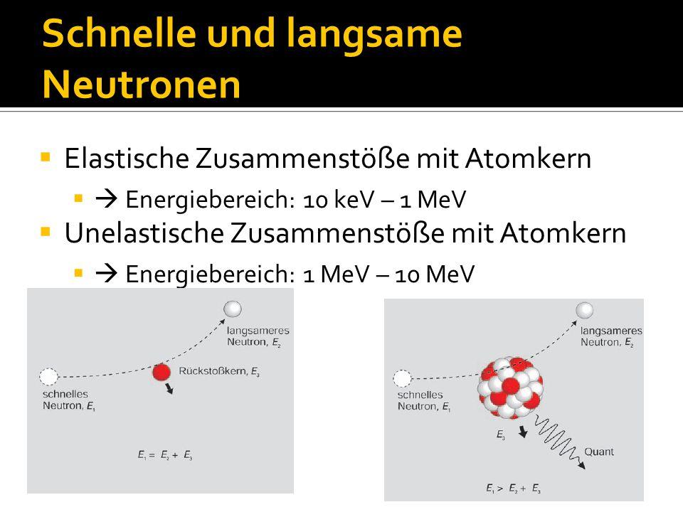 Schnelle und langsame Neutronen  Elastische Zusammenstöße mit Atomkern  Energiebereich: 10 keV – 1 MeV  Unelastische Zusammenstöße mit Atomkern  Energiebereich: 1 MeV – 10 MeV