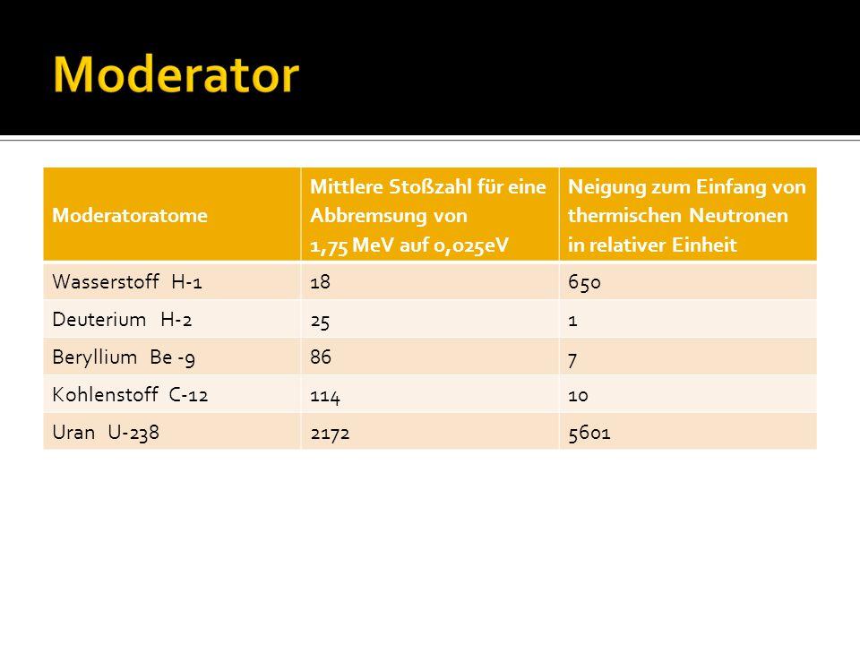 Moderatoratome Mittlere Stoßzahl für eine Abbremsung von 1,75 MeV auf o,o25eV Neigung zum Einfang von thermischen Neutronen in relativer Einheit Wasserstoff H-118650 Deuterium H-2251 Beryllium Be -9867 Kohlenstoff C-1211410 Uran U-23821725601