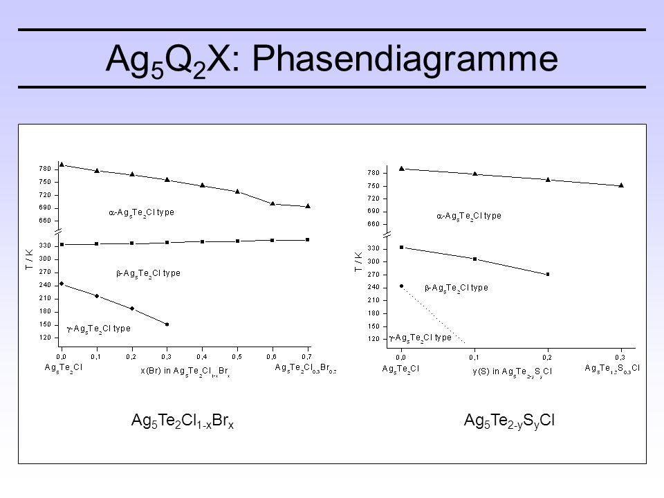Ag 5 Q 2 X: Phasendiagramme Ag 5 Te 2 Cl 1-x Br x Ag 5 Te 2-y S y Cl