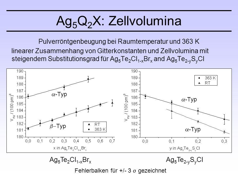 Ag 5 Q 2 X: Zellvolumina Pulverröntgenbeugung bei Raumtemperatur und 363 K linearer Zusammenhang von Gitterkonstanten und Zellvolumina mit steigendem Substitutionsgrad für Ag 5 Te 2 Cl 1-x Br x and Ag 5 Te 2-y S y Cl Ag 5 Te 2 Cl 1-x Br x Ag 5 Te 2-y S y Cl Fehlerbalken für +/- 3  gezeichnet  -Typ  Typ  -Typ