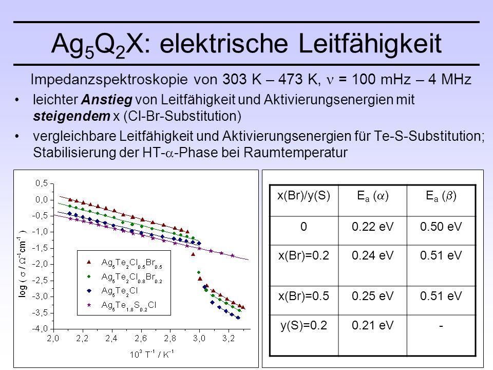 Impedanzspektroskopie von 303 K – 473 K, = 100 mHz – 4 MHz leichter Anstieg von Leitfähigkeit und Aktivierungsenergien mit steigendem x (Cl-Br-Substitution) vergleichbare Leitfähigkeit und Aktivierungsenergien für Te-S-Substitution; Stabilisierung der HT-  -Phase bei Raumtemperatur Ag 5 Q 2 X: elektrische Leitfähigkeit x(Br)/y(S) E a (  )E a (  ) 00.22 eV0.50 eV x(Br)=0.20.24 eV0.51 eV x(Br)=0.50.25 eV0.51 eV y(S)=0.20.21 eV-
