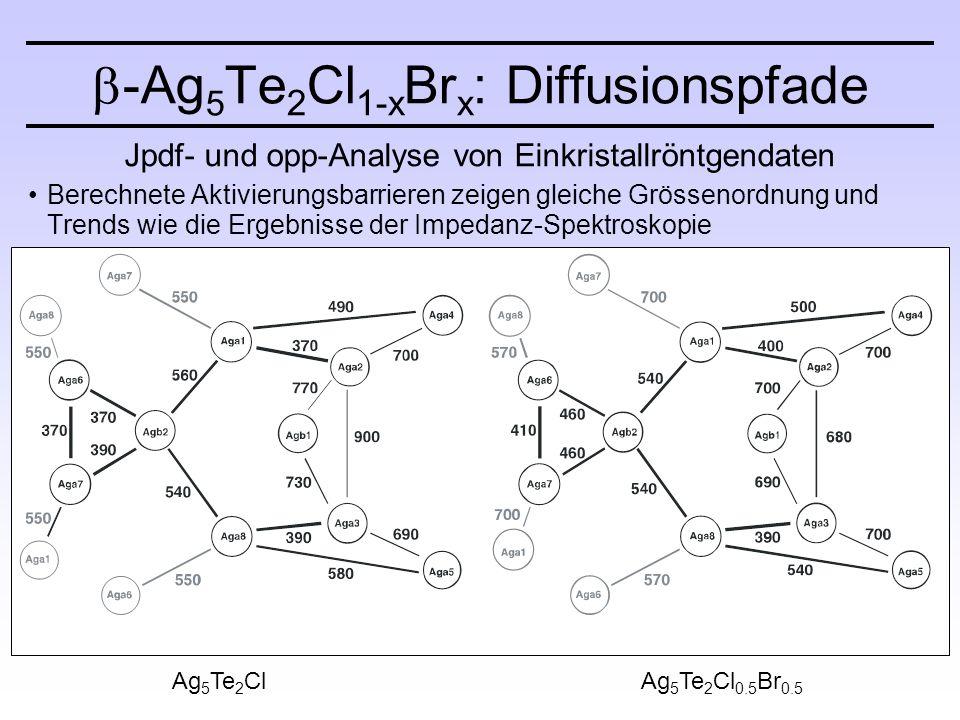 Jpdf- und opp-Analyse von Einkristallröntgendaten Berechnete Aktivierungsbarrieren zeigen gleiche Grössenordnung und Trends wie die Ergebnisse der Impedanz-Spektroskopie  -Ag 5 Te 2 Cl 1-x Br x : Diffusionspfade Ag 5 Te 2 ClAg 5 Te 2 Cl 0.5 Br 0.5