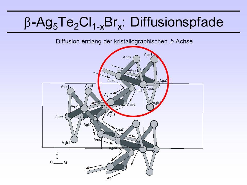  -Ag 5 Te 2 Cl 1-x Br x : Diffusionspfade Diffusion entlang der kristallographischen b-Achse
