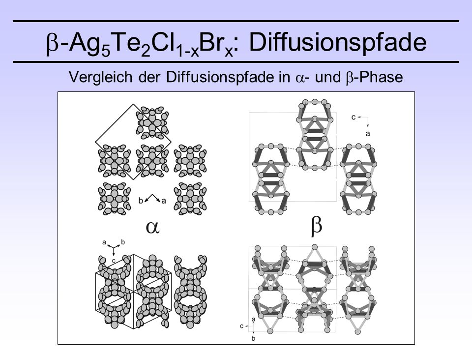 Vergleich der Diffusionspfade in  - und  -Phase  -Ag 5 Te 2 Cl 1-x Br x : Diffusionspfade