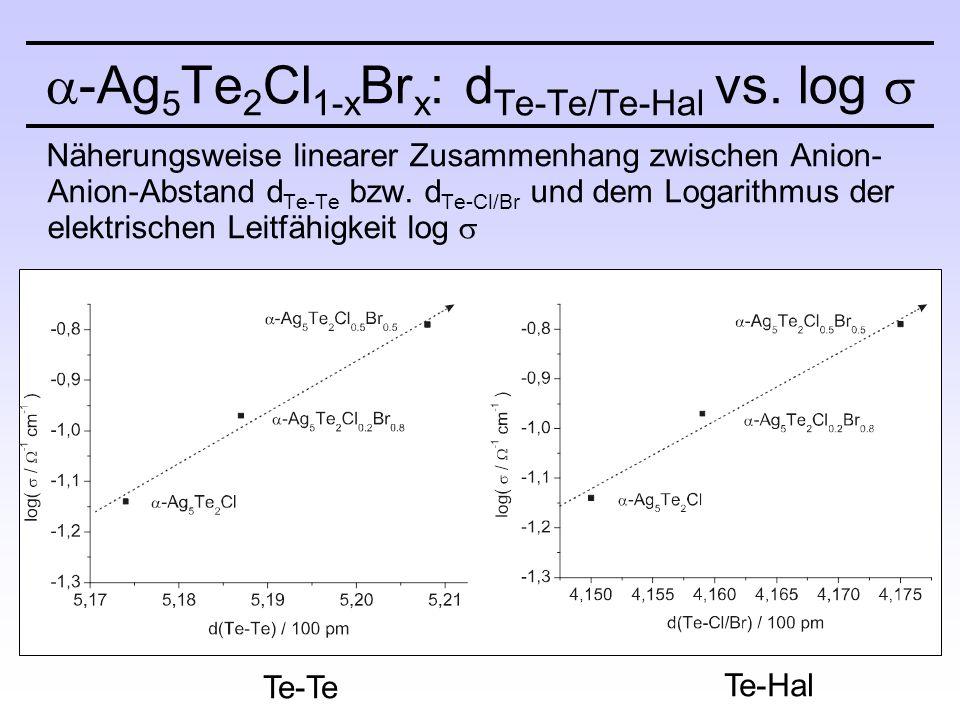 Näherungsweise linearer Zusammenhang zwischen Anion- Anion-Abstand d Te-Te bzw.