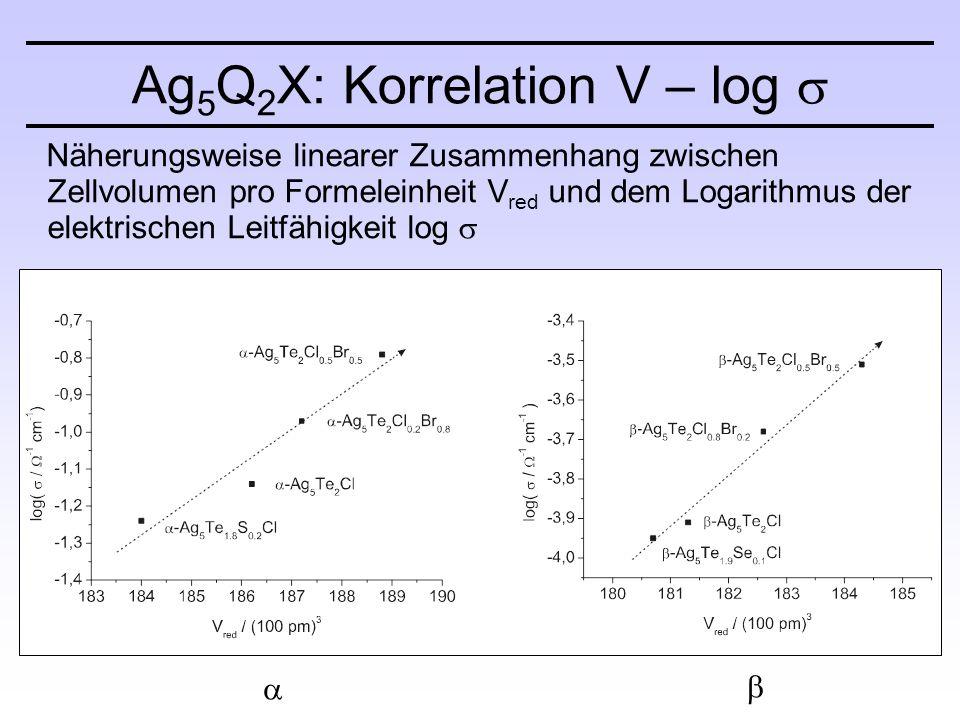 Näherungsweise linearer Zusammenhang zwischen Zellvolumen pro Formeleinheit V red und dem Logarithmus der elektrischen Leitfähigkeit log  Ag 5 Q 2 X: Korrelation V – log   