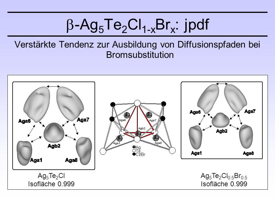 Verstärkte Tendenz zur Ausbildung von Diffusionspfaden bei Bromsubstitution  -Ag 5 Te 2 Cl 1-x Br x : jpdf Ag 5 Te 2 Cl Isofläche 0.999 Ag 5 Te 2 Cl 0.5 Br 0.5 Isofläche 0.999
