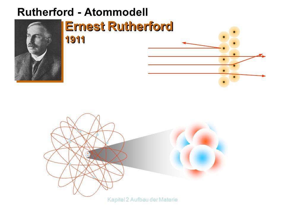 Kapitel 2 Aufbau der Materie Streuversuchsergebnisse Goldfolie ZnS-Schirm  -Teilchen radioaktives Präparat in Bleimantel