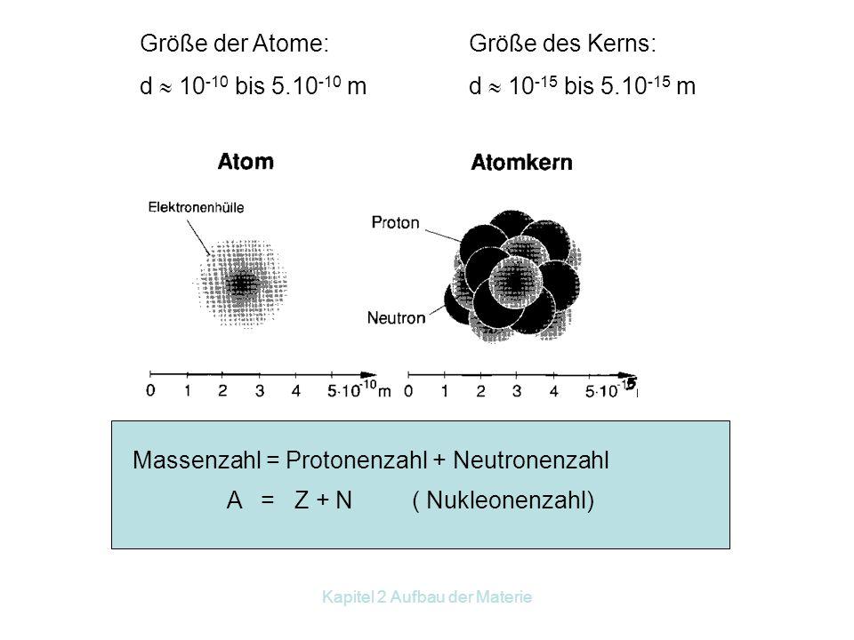 Kapitel 2 Aufbau der Materie 2.2 Begriffe: Relative Molekularmasse ist Summe der relativen Atommassen, die diese Verbindung aufbauen. Beispiel: 1 + 1