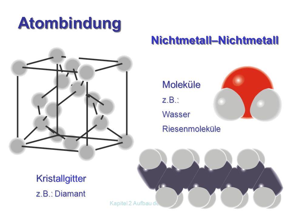 Kapitel 2 Aufbau der Materie 2.4 Bindungsarten Erarbeite aus dem Buch S. 24 die 3 Bindungsarten! Metallbindung Ionenbindung Atombindung Aufgaben 2 und