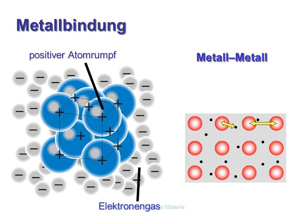 Kapitel 2 Aufbau der Materie Nichtmetall–Metall negatives Nichtmetallion positives Metallion Ionenbindung