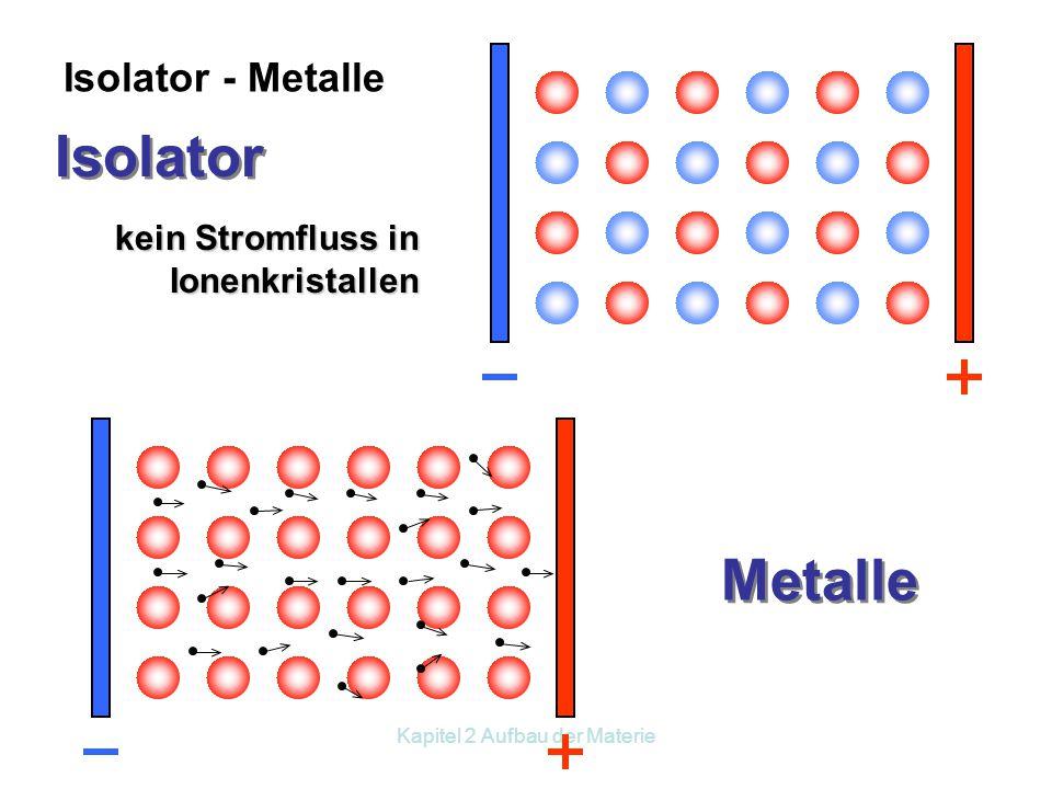 Kapitel 2 Aufbau der Materie Metall–Metall positiver Atomrumpf Elektronengas Metallbindung