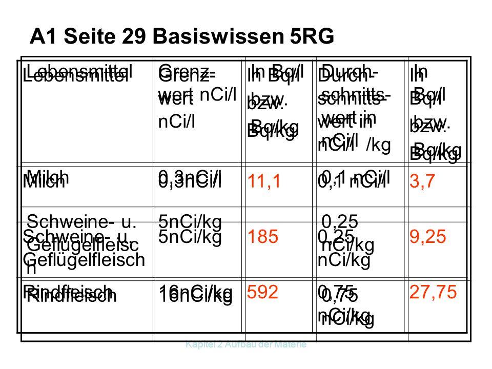 Kapitel 2 Aufbau der Materie Einheit für den radioaktiven Zerfall 1 Becquerel = 1 Zerfall pro Sekunde (1Bq = 1 s -1 ) alte Einheit: 1 Curie = 3,7∙10 1