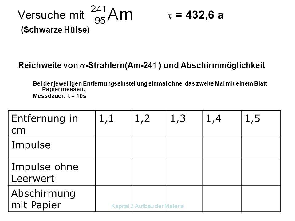 Kapitel 2 Aufbau der Materie Versuche mit  = 432,6 a (Schwarze Hülse) Messung des Leerwerts –Messdauer: t = 60s Messung123Mittelwert Impulse