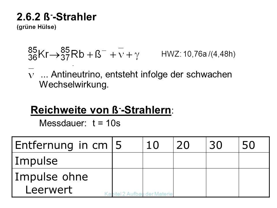 Kapitel 2 Aufbau der Materie Versuche mit  = 432,6 a (Schwarze Hülse) Ergebnis: Die Reichweite ist sehr gering. In Luft einige cm.  - Strahlen könne