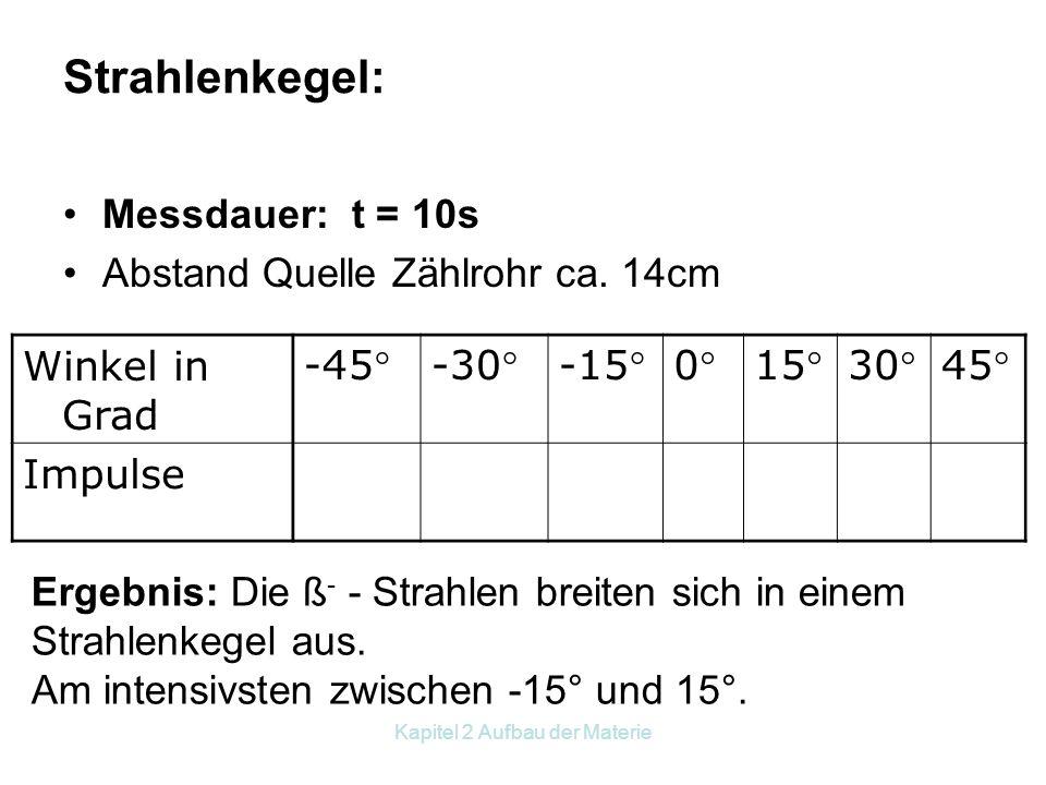 Kapitel 2 Aufbau der Materie Reichweite von ß - -Strahlern : Ergebnis: Noch in 50 cm haben wir erhöhte Strahlung, die Reichweite der ß - - Strahler be