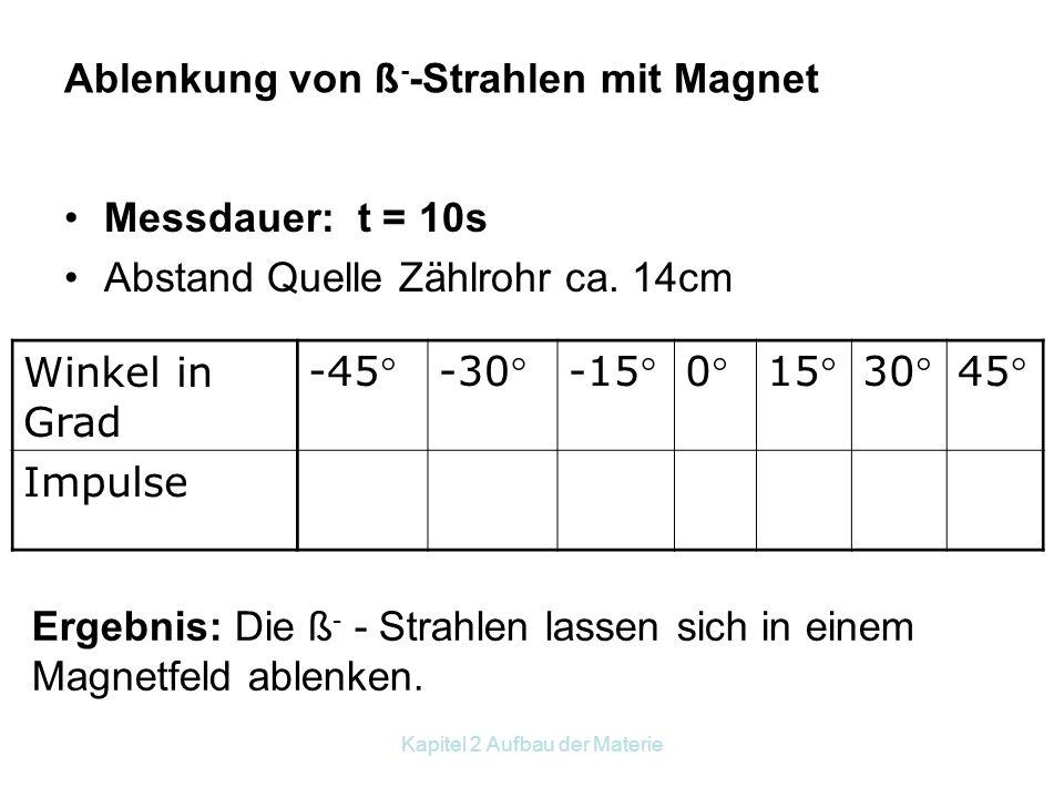 Kapitel 2 Aufbau der Materie Strahlenkegel: Messdauer: t = 10s Abstand Quelle Zählrohr ca. 14cm Winkel in Grad -45°-30°-15°0°15°30°45° Impulse Ergebni
