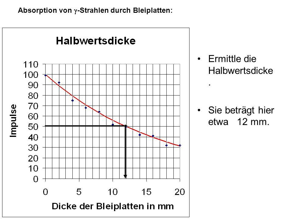 Kapitel 2 Aufbau der Materie Absorption von  -Strahlen durch Bleiplatten: Messdauer: t = 10s Abstand Quelle Zählrohr: 5cm Schichtdicke Pb [mm] 024681