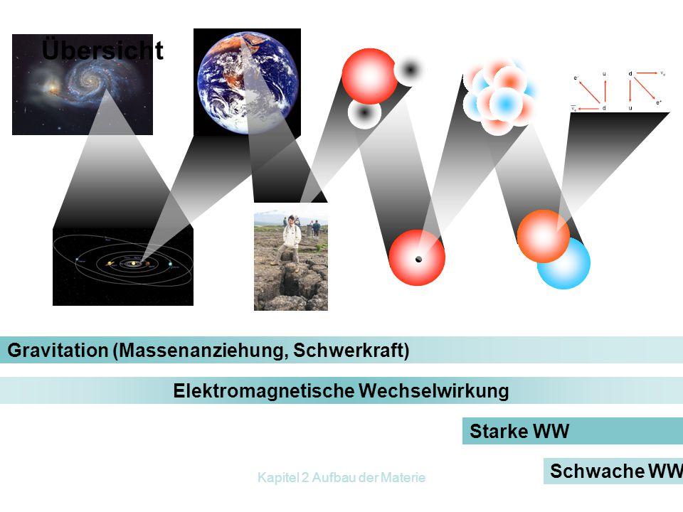 Kapitel 2 Aufbau der Materie Strahlenfrühwarnsystem 340 automatische Messstationen zur Messung der Ortsdosisleistung (  -Strahlung) 10 Luftmonitore z