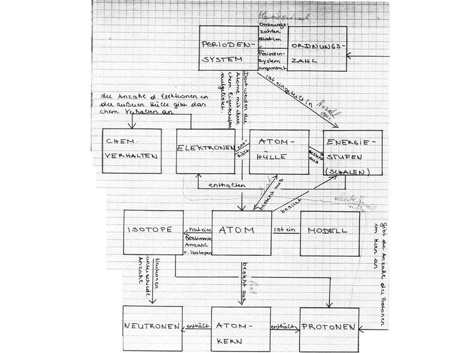 """Kapitel 2 Aufbau der Materie Wenn das Concept Map """"fertig"""" ist (nach Diskussion mit dem Lehrer oder Korrektur), ist es günstig, dieses nochmals auf ei"""