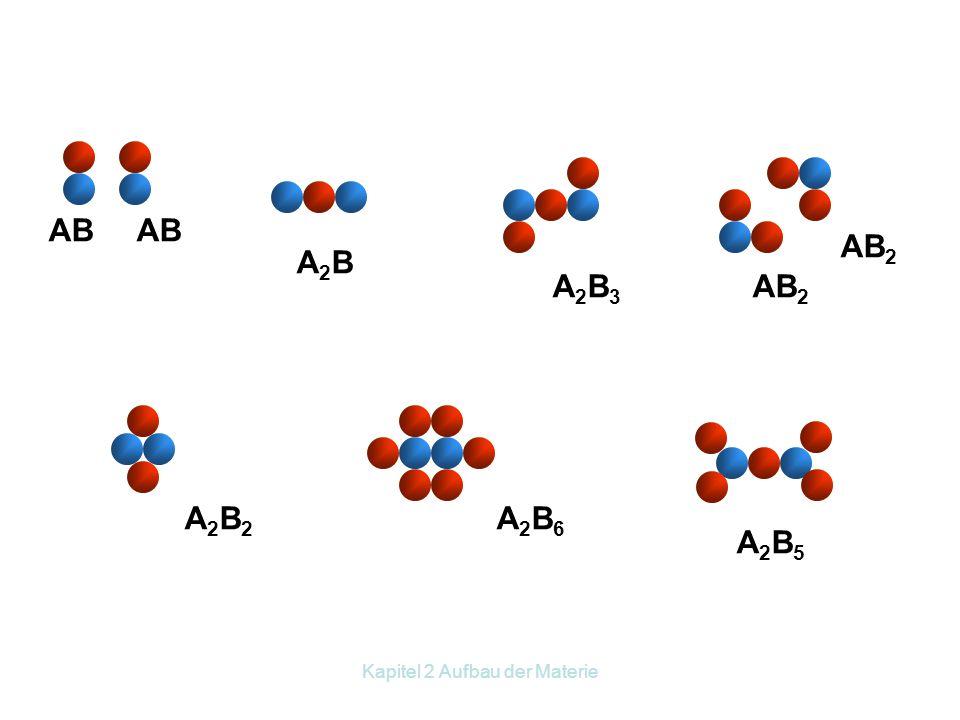 Kapitel 2 Aufbau der Materie z. B. 2g H 2 + 16g ½O 2 → 18g H 2 O Zum Gesetz der konstanten Proportionen Zum Gesetz der multiplen Proportionen: z. B. 6