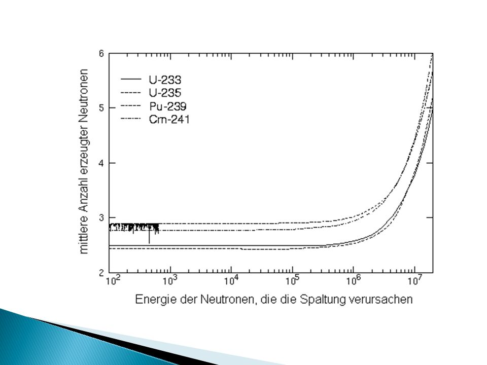  Spaltprodukte weisen einen höheren Massendefekt auf  Wegen E = mc² wird Energie freigesetzt  Energie der Kernspaltung rund 200 MeV pro Atomkern (chemischen Reaktionen etwa 20 eV pro Molekül) Energieart / StrahlungsartDurchschnittliche Energie Kinetische Energie der Spaltfragmente 167 MeV Prompte Gammastrahlung 6 MeV kinetische Energie der Neutronen 5 MeV Elektronen aus Spaltfragment-Betazerfall8 MeV Gammastrahlung aus Spaltfragmenten6 MeV Elektron-Antineutrinos aus Spaltfragment-Betazerfall12 MeV Gesamtenergie pro Spaltung204 MeV