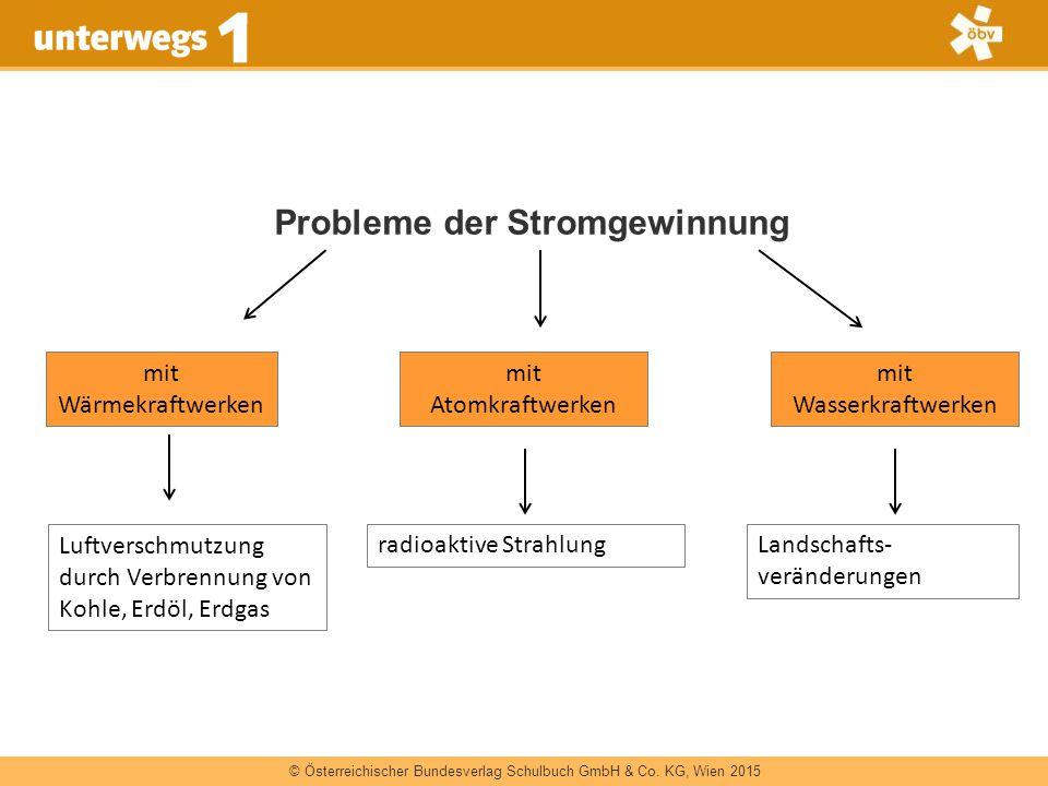 © Österreichischer Bundesverlag Schulbuch GmbH & Co. KG, Wien 2015 Probleme der Stromgewinnung mit Wärmekraftwerken mit Atomkraftwerken radioaktive St