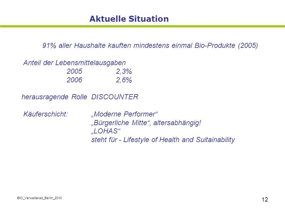 BIO_Verwaltakad_Berlin_2010 12 91% aller Haushalte kauften mindestens einmal Bio-Produkte (2005) Anteil der Lebensmittelausgaben 2005 2,3% 2006 2,6% h