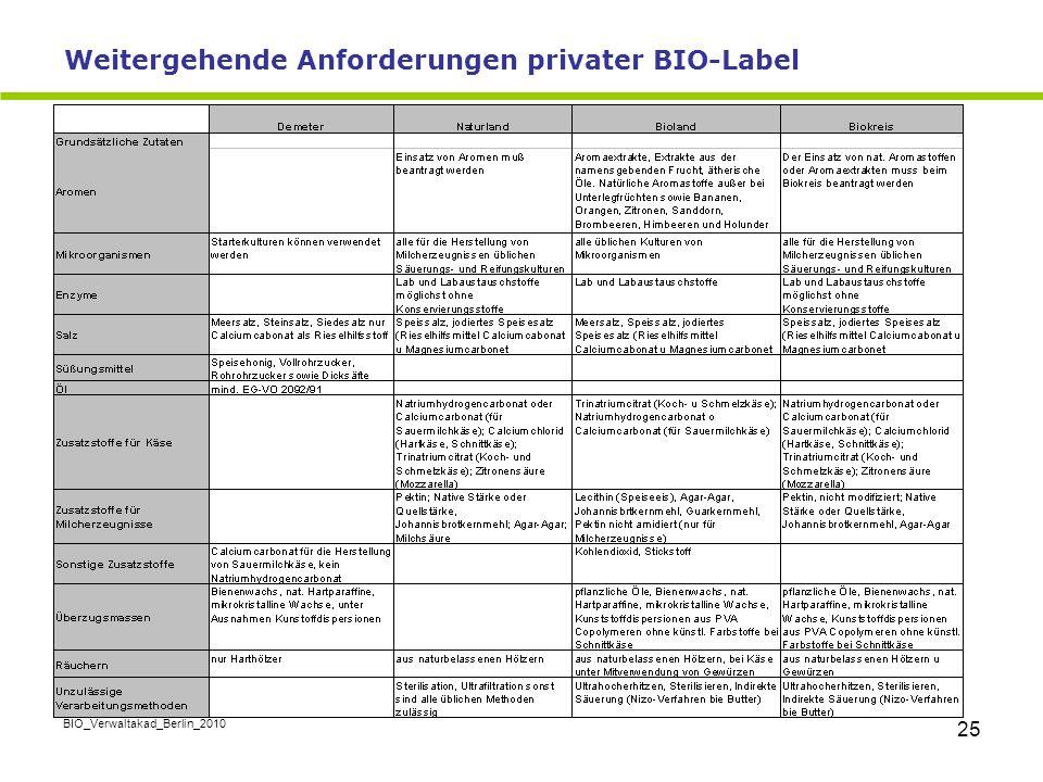 BIO_Verwaltakad_Berlin_2010 25 Weitergehende Anforderungen privater BIO-Label
