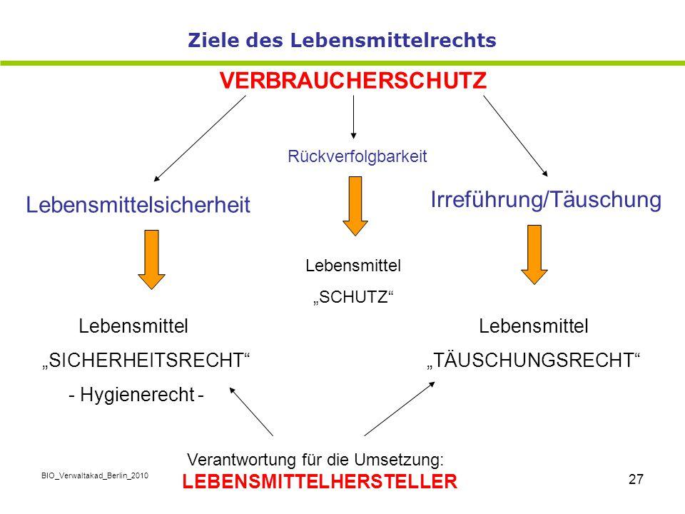 "BIO_Verwaltakad_Berlin_2010 27 Lebensmittelsicherheit Irreführung/Täuschung Lebensmittel ""SICHERHEITSRECHT"" - Hygienerecht - Lebensmittel ""TÄUSCHUNGSR"